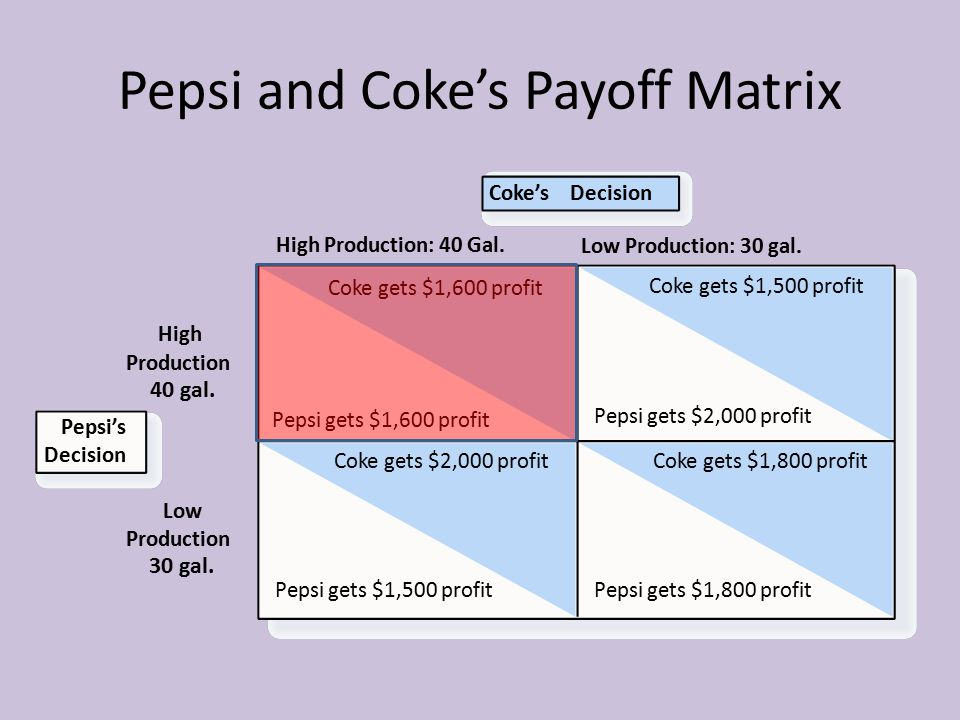 Pepsi and Coke's Payoff Matrix