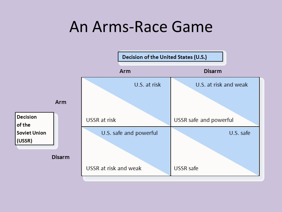 An Arms-Race Game Arm Disarm U.S. at risk USSR at risk