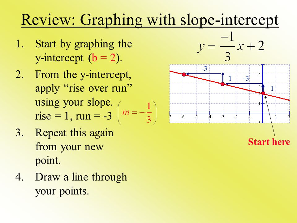 Review: Graphing with slope-intercept