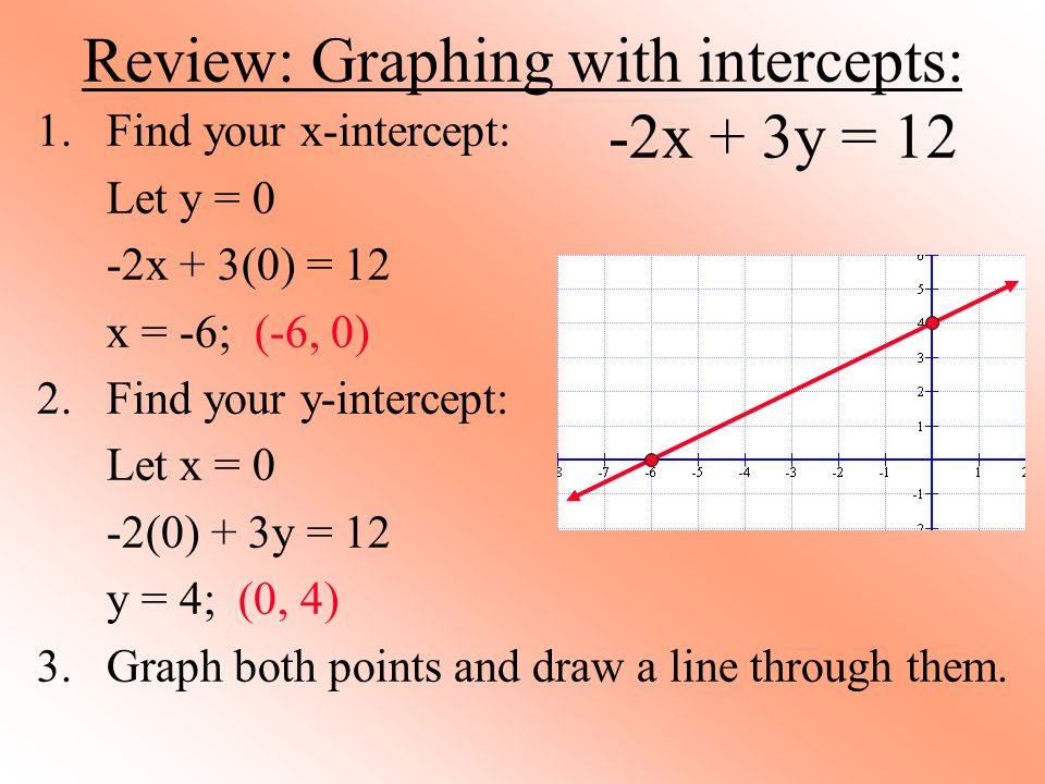 Review: Graphing with intercepts: -2x + 3y = 12