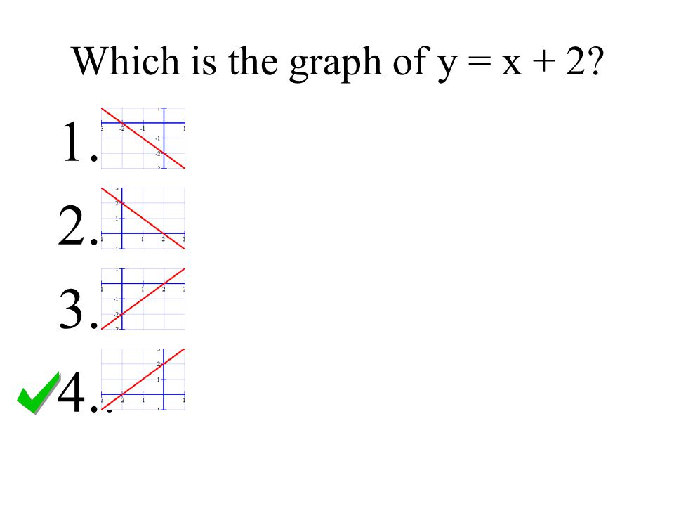 Which is the graph of y = x + 2