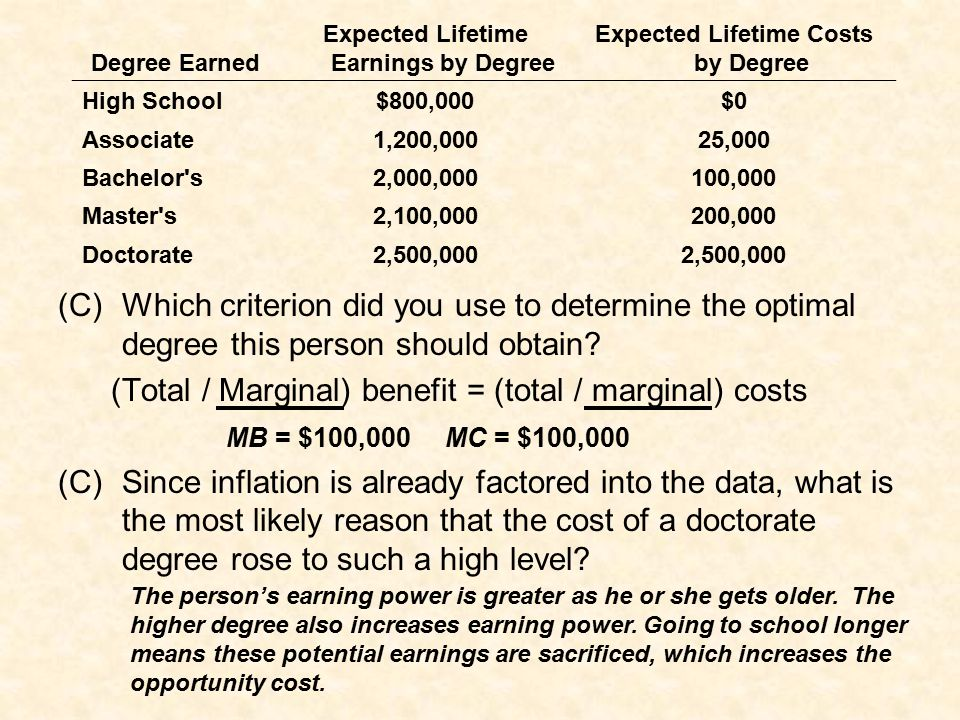 Expected Lifetime Earnings by Degree Expected Lifetime Costs by Degree