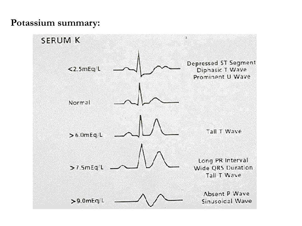Potassium summary: