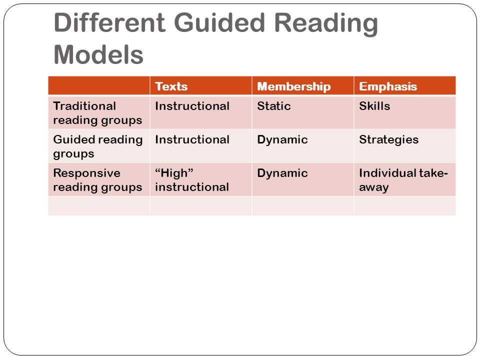 Different Guided Reading Models