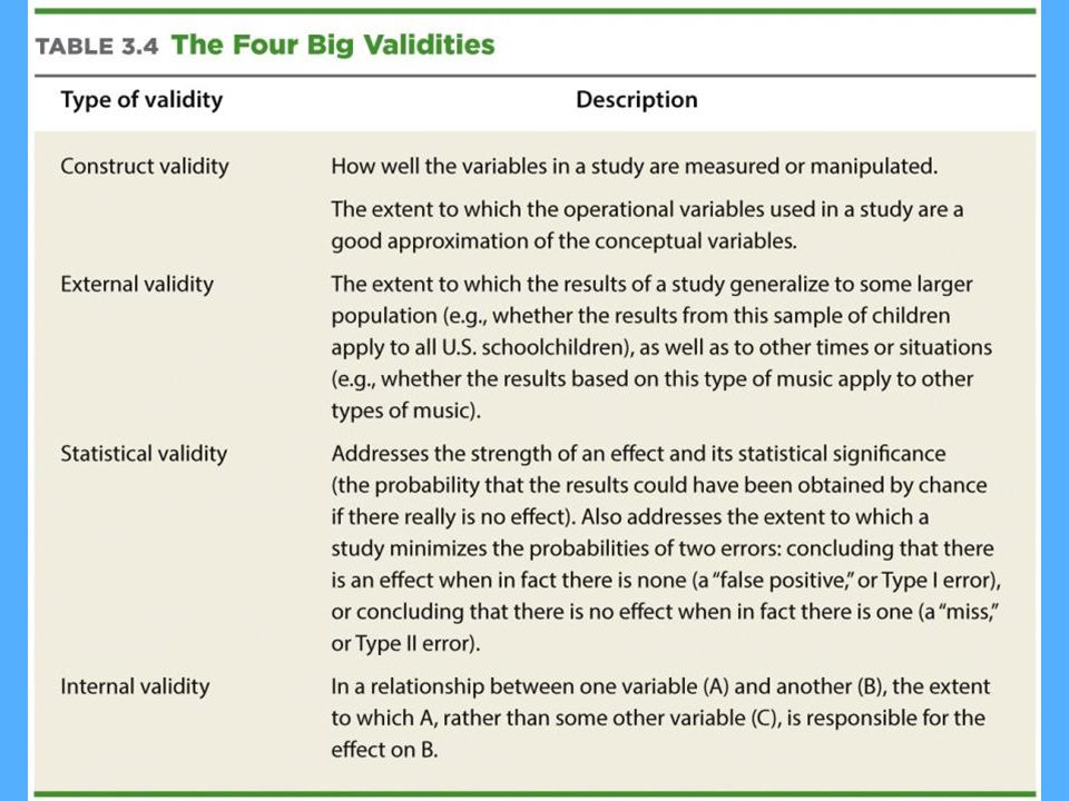 This reviews the four validities and their definitions.