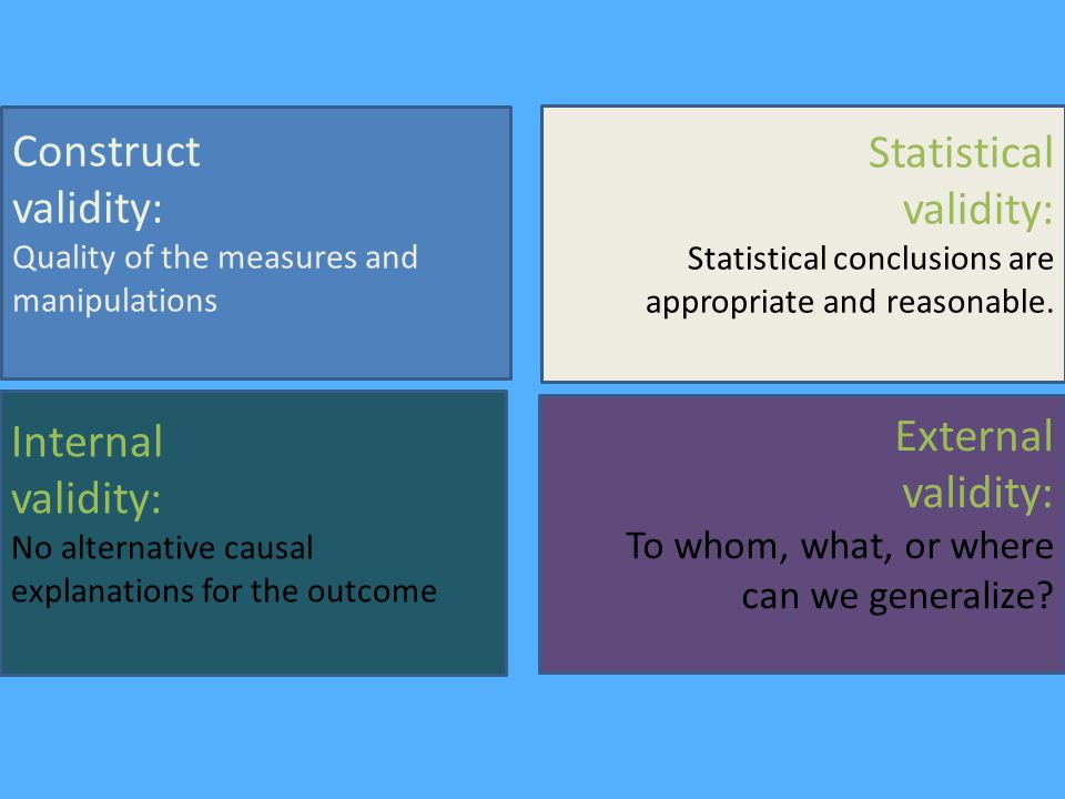 Simple Explanation of the Four Big Validities