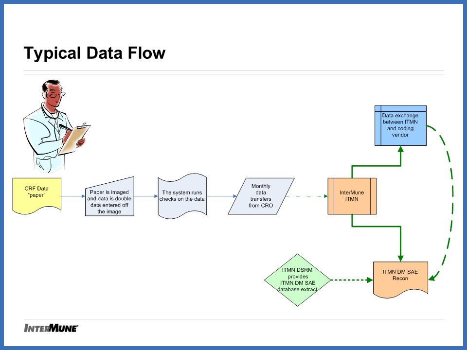Typical Data Flow SIMPLE FLOW CHART
