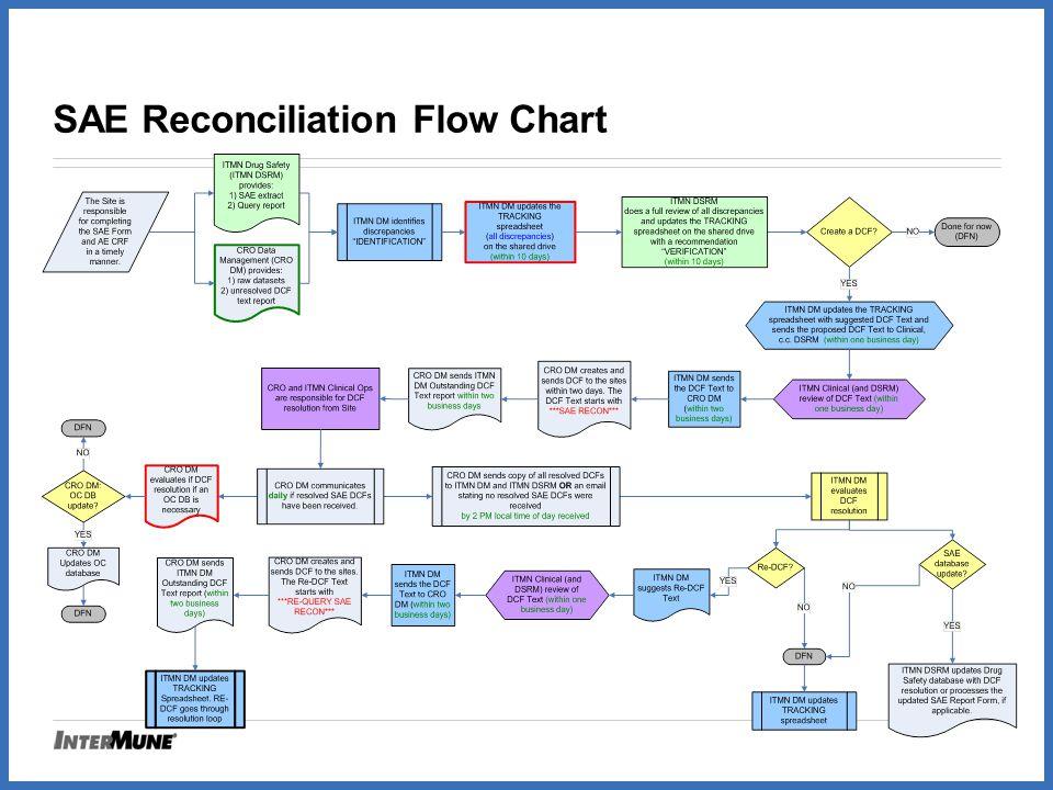 SAE Reconciliation Flow Chart