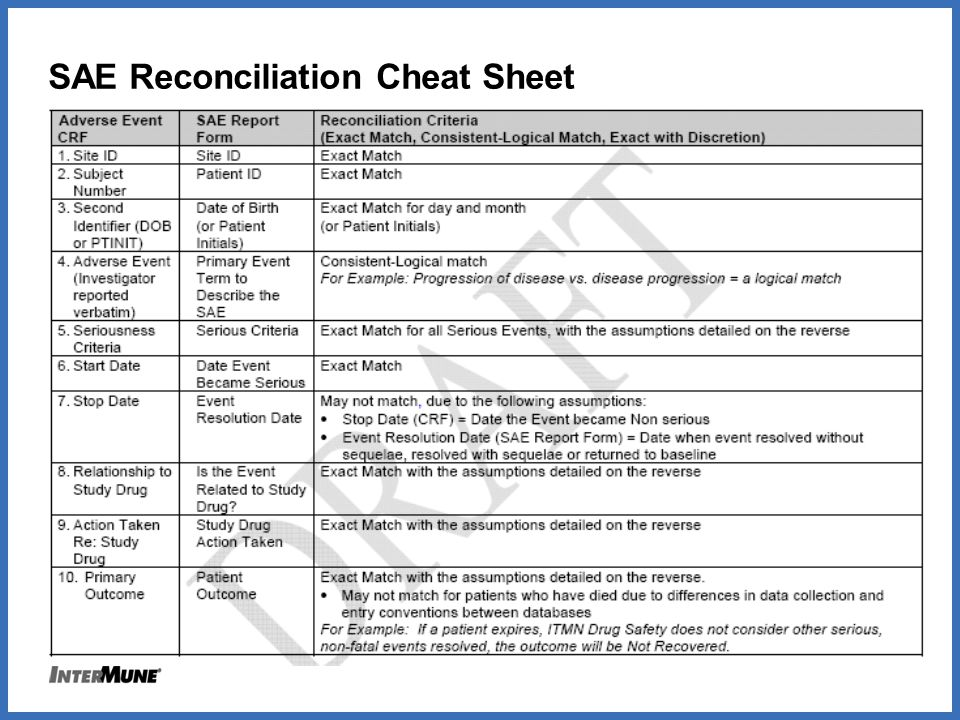 SAE Reconciliation Cheat Sheet