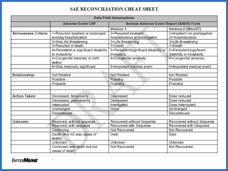 SAE Reconciliation
