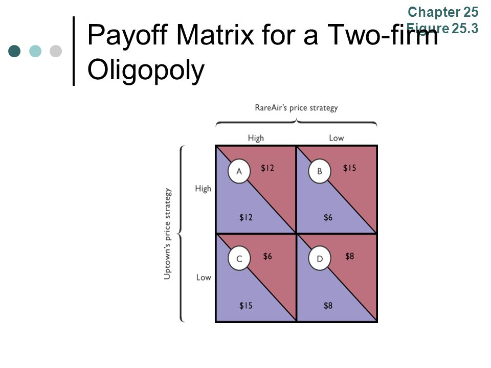 Payoff Matrix for a Two-firm Oligopoly