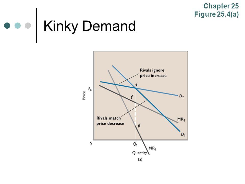 Chapter 25 Figure 25.4(a) Kinky Demand