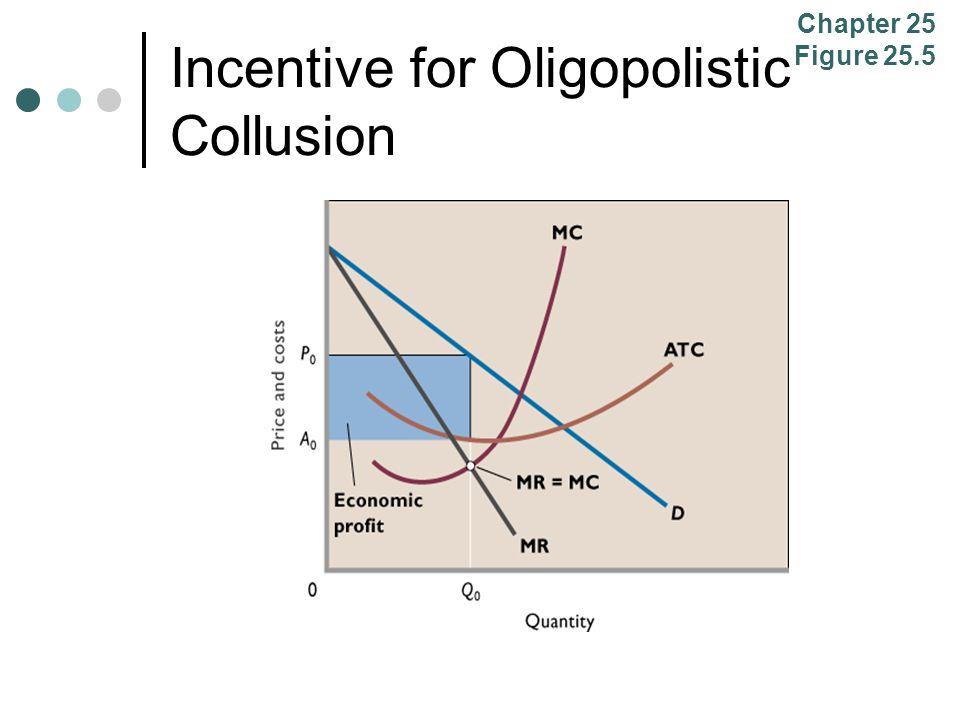 Incentive for Oligopolistic Collusion