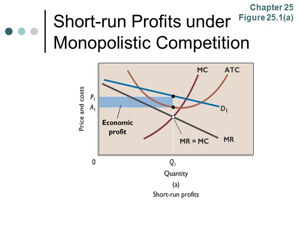 Short-run Profits under Monopolistic Competition
