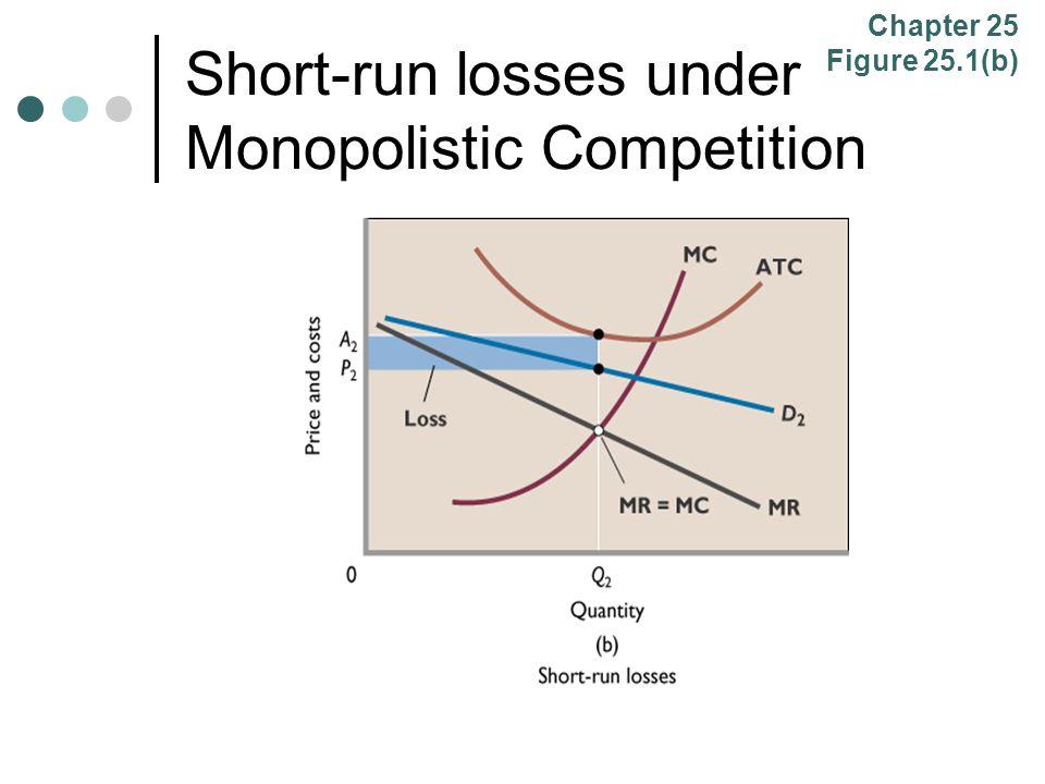 Short-run losses under Monopolistic Competition