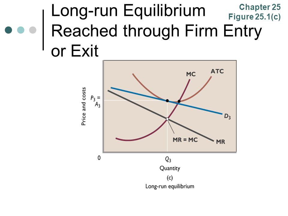 Long-run Equilibrium Reached through Firm Entry or Exit