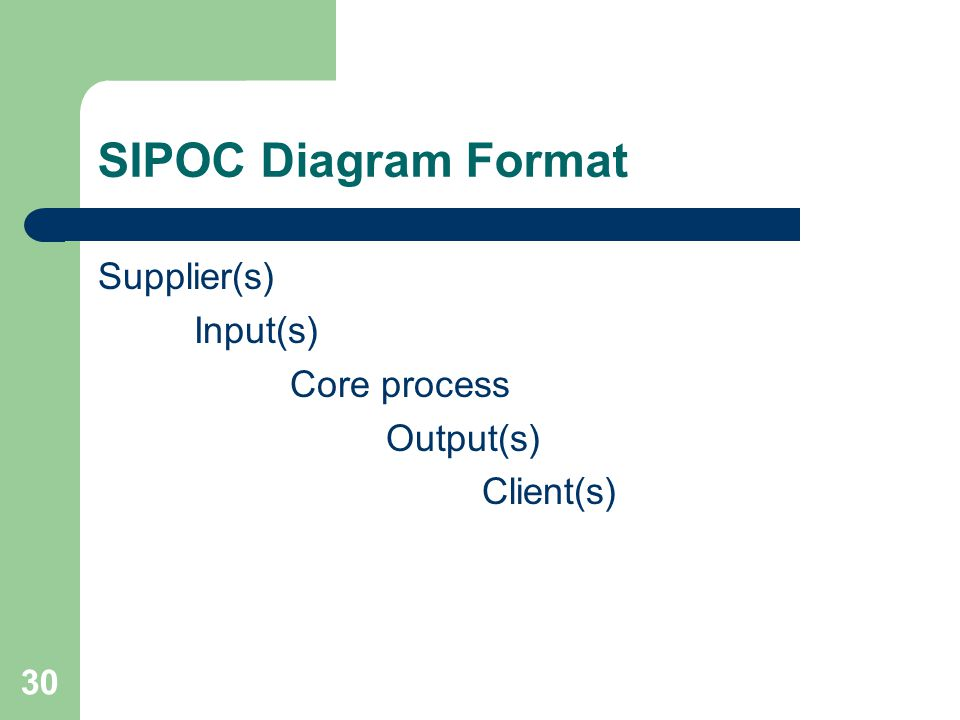 SIPOC Diagram Format Supplier(s) Input(s) Core process Output(s)