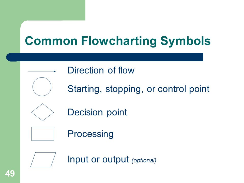 Common Flowcharting Symbols