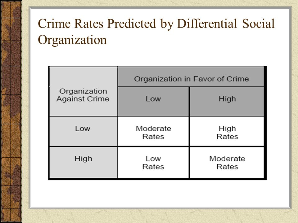 Crime Rates Predicted by Differential Social Organization