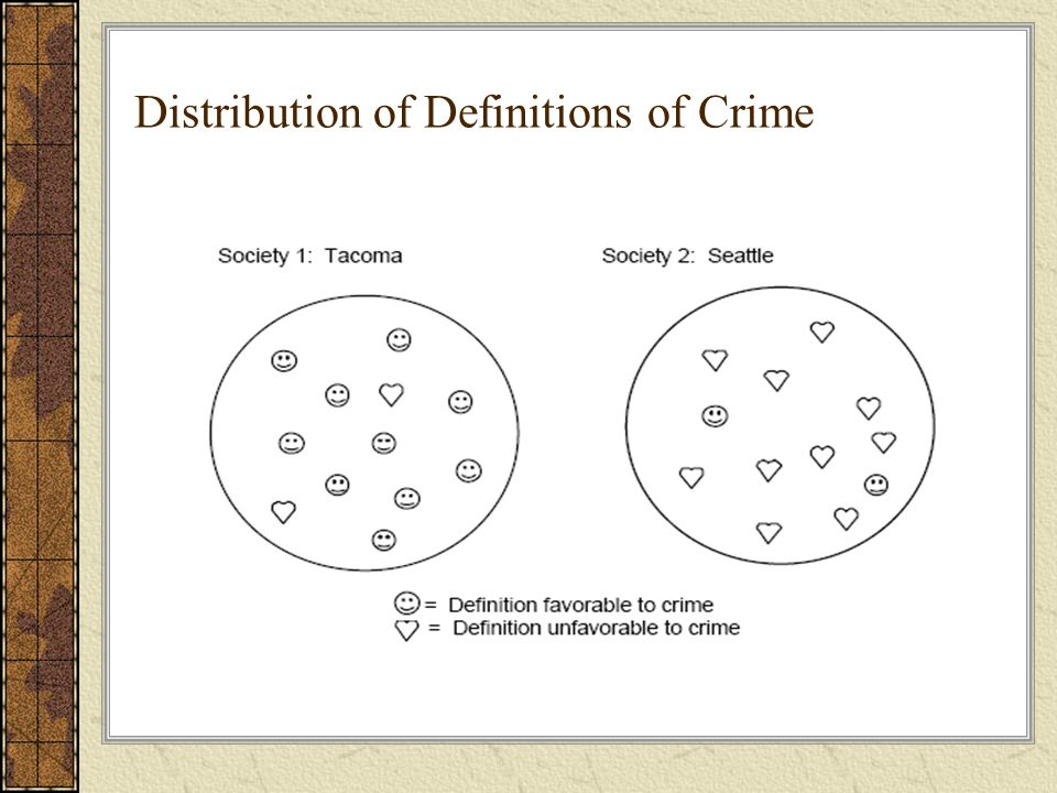 Distribution of Definitions of Crime