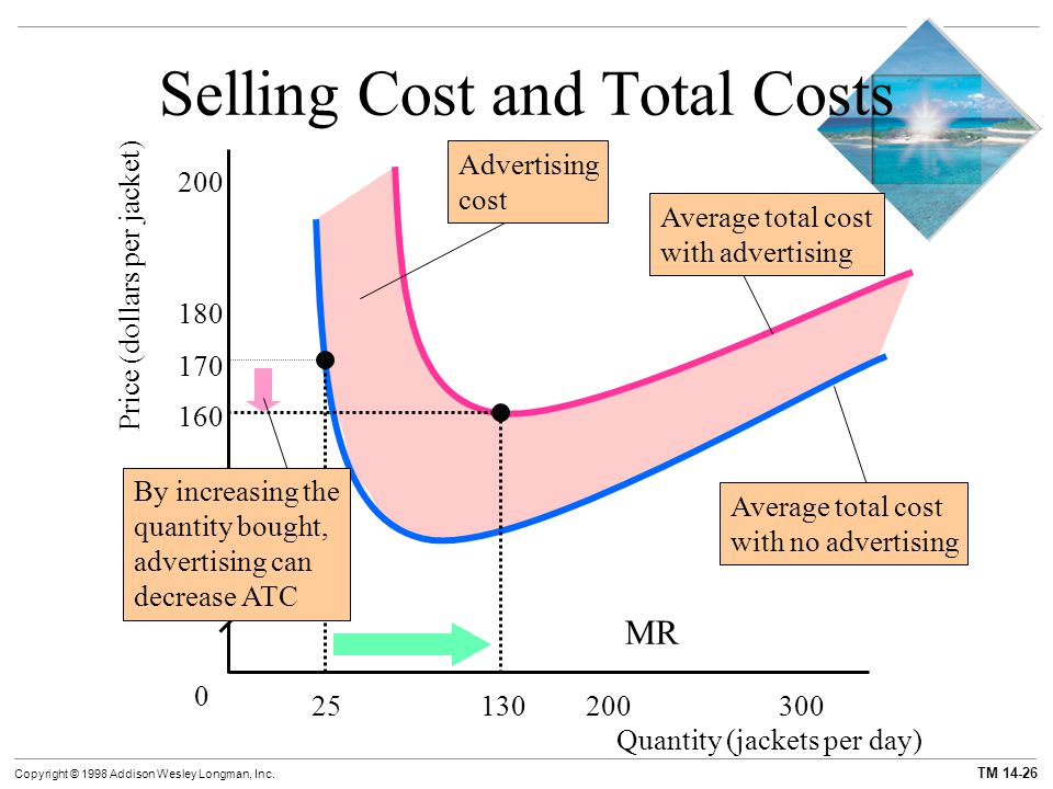 Selling Cost and Total Costs