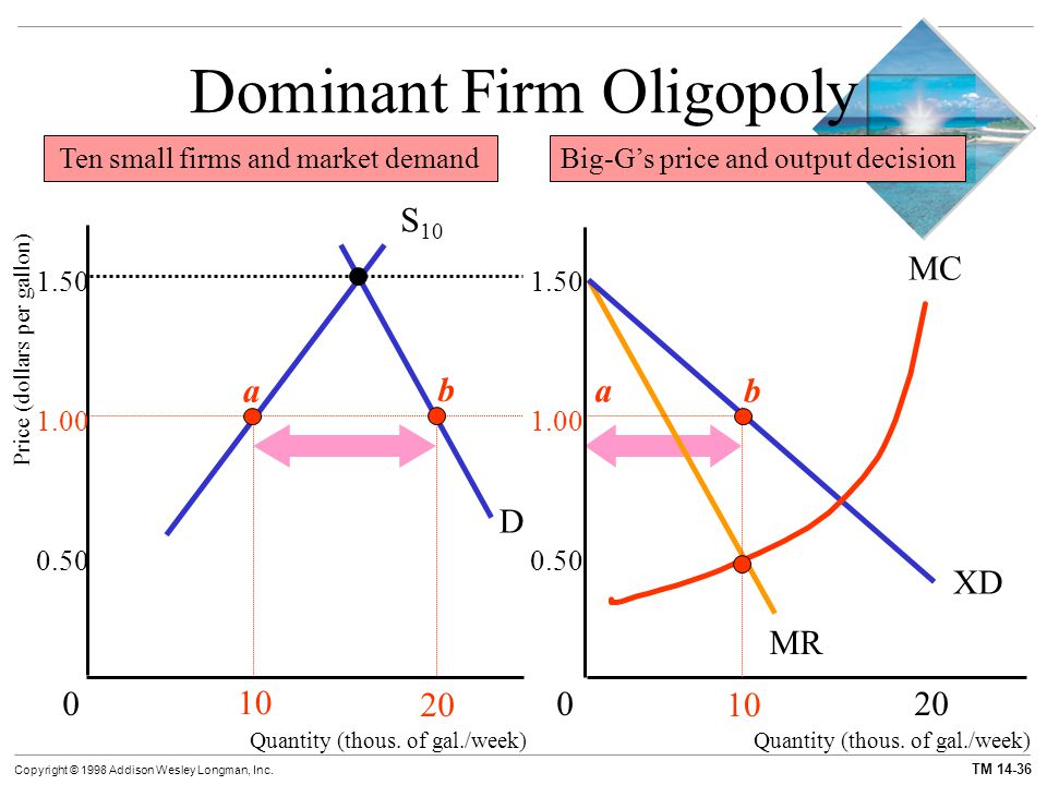 Collusive Oligopoly: Price and Output Determination under Cartel