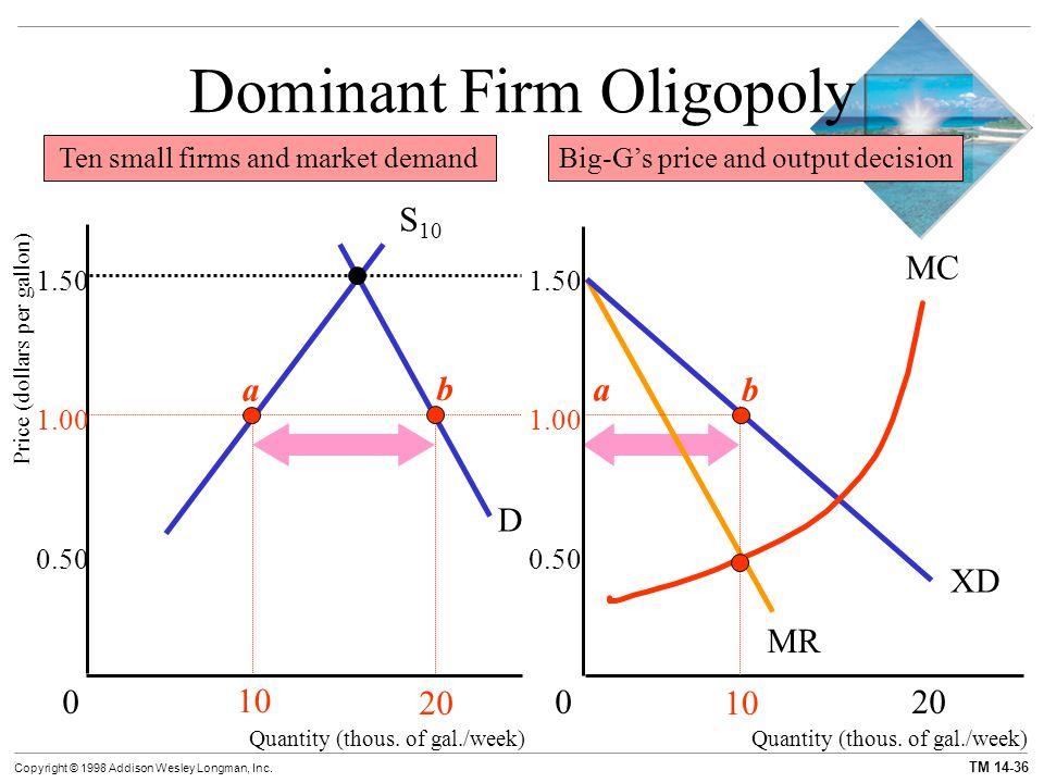 Dominant Firm Oligopoly