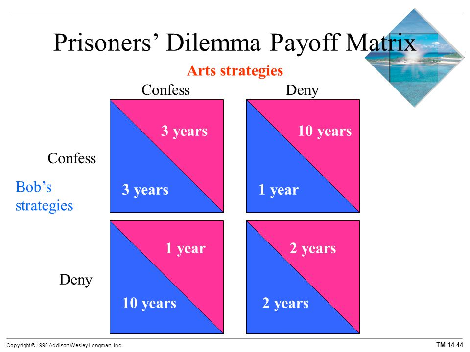 Prisoners' Dilemma Payoff Matrix