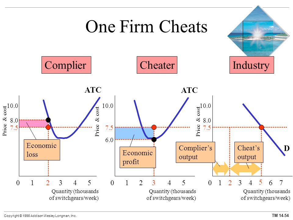 One Firm Cheats Complier Cheater Industry ATC ATC D Economic loss