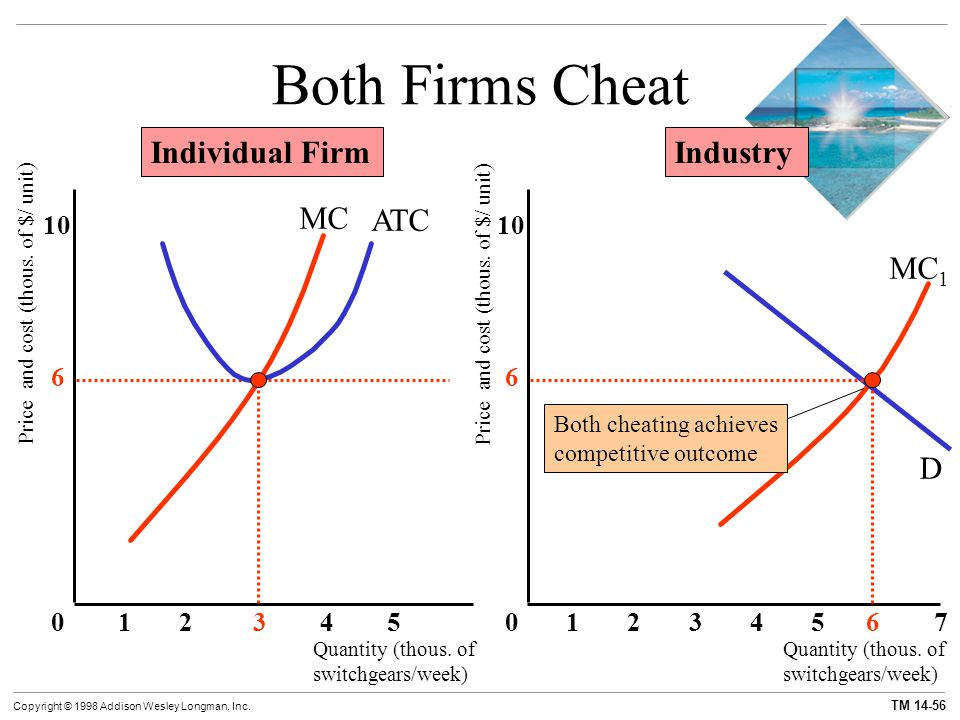 Both Firms Cheat Individual Firm Industry MC ATC MC1 D 10 10 6 6 1 2 3
