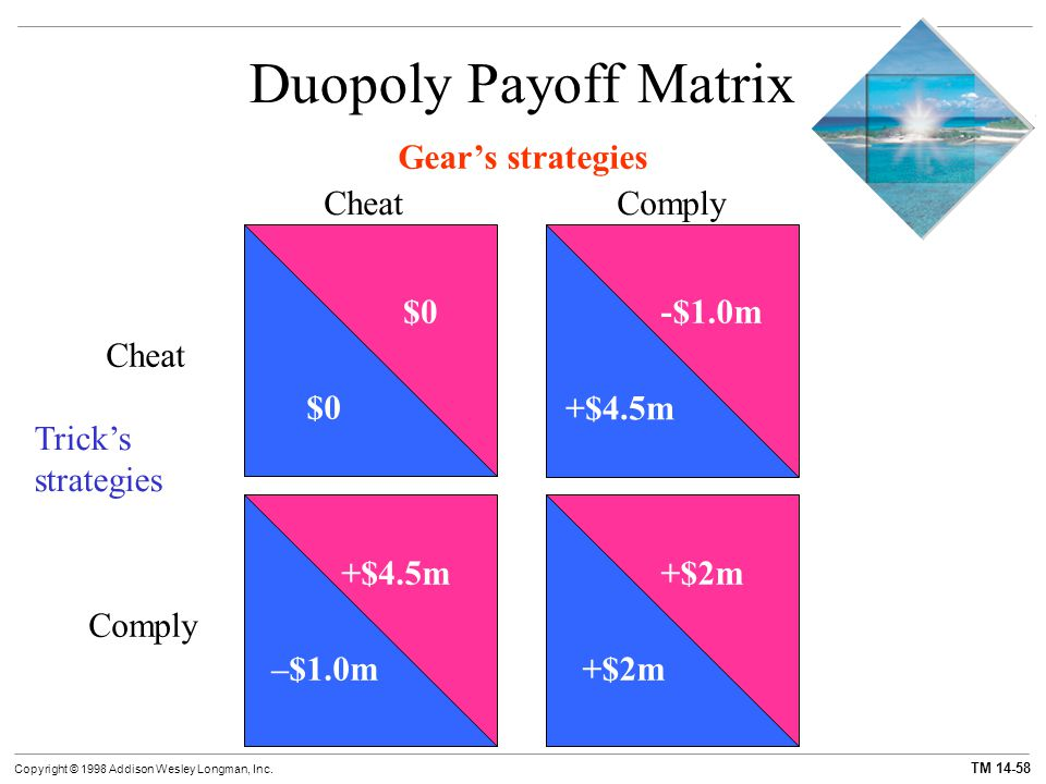 Duopoly Payoff Matrix Gear's strategies Cheat Comply $0 -$1.0m +$4.5m