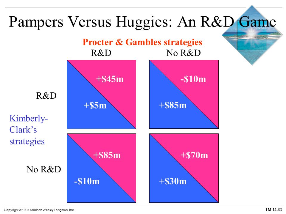 Pampers Versus Huggies: An R&D Game