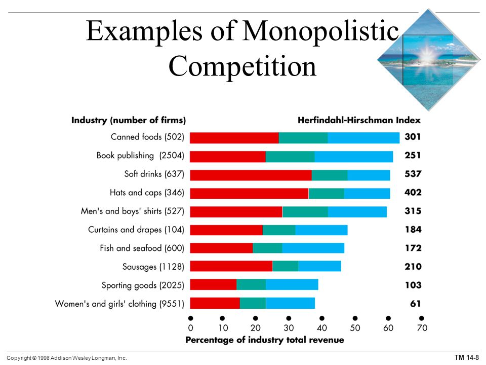 the example of monopolistic competition Advertisements: the main features of monopolistic competition are as under: 1 large number of buyers and sellers: there are large number of firms but not as large as under perfect competition.