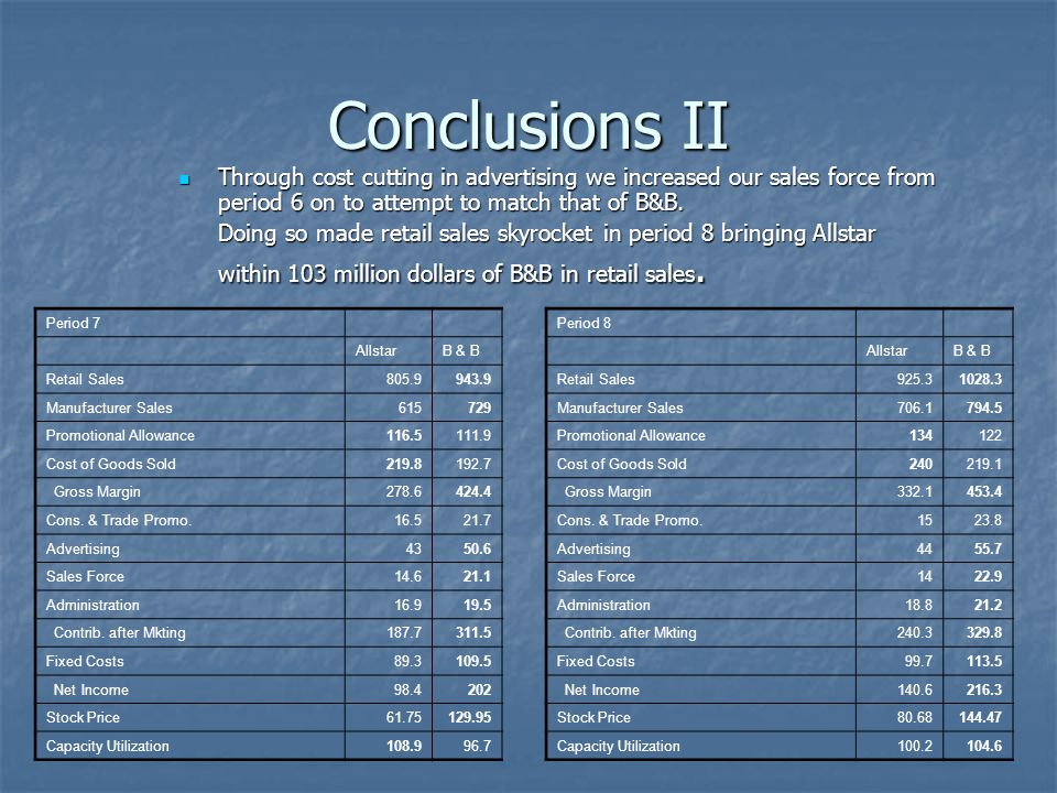 Conclusions II Through cost cutting in advertising we increased our sales force from period 6 on to attempt to match that of B&B.
