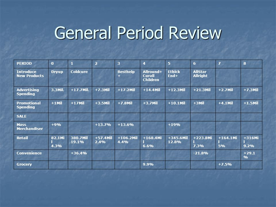 General Period Review Period 4 introducr PERIOD 1 2 3 4 5 6 7 8
