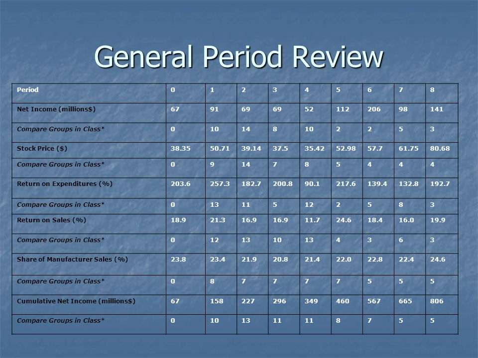 General Period Review Period 1 2 3 4 5 6 7 8 Net Income (millions$) 67