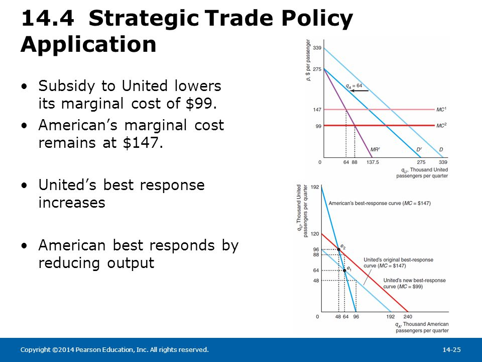 14.4 Strategic Trade Policy Application