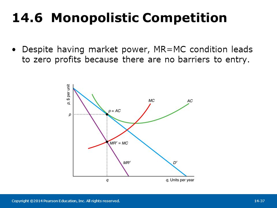 14.6 Monopolistic Competition