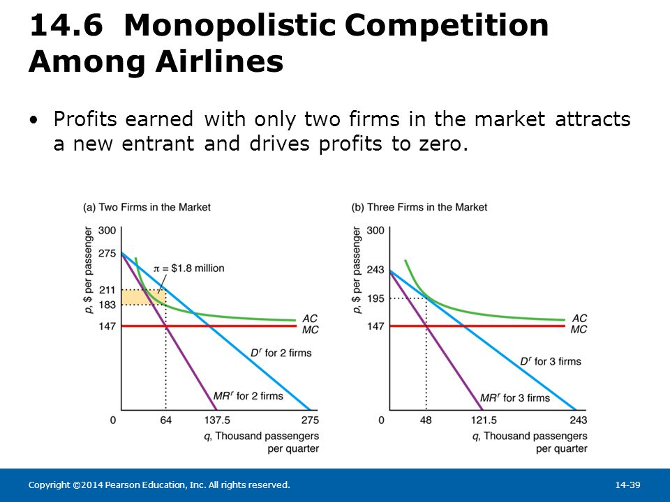 14.6 Monopolistic Competition Among Airlines