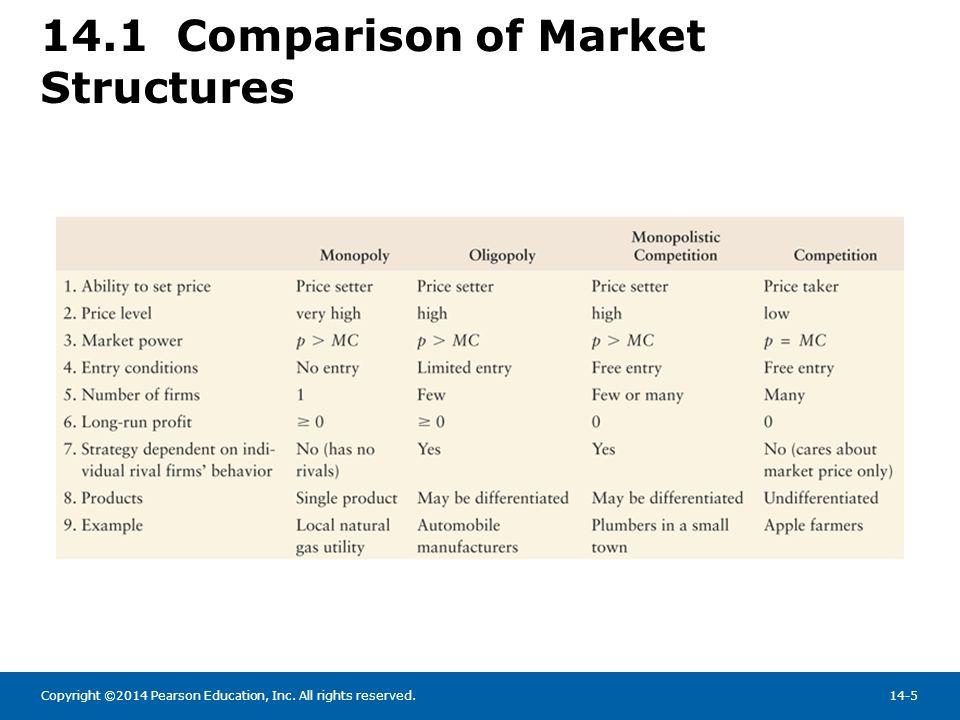 14.1 Comparison of Market Structures