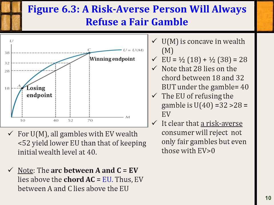 Figure 6.3: A Risk-Averse Person Will Always Refuse a Fair Gamble