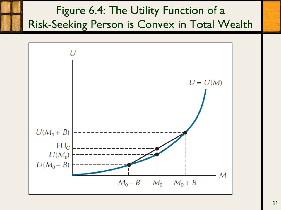 Figure 6.4: The Utility Function of a Risk-Seeking Person is Convex in Total Wealth