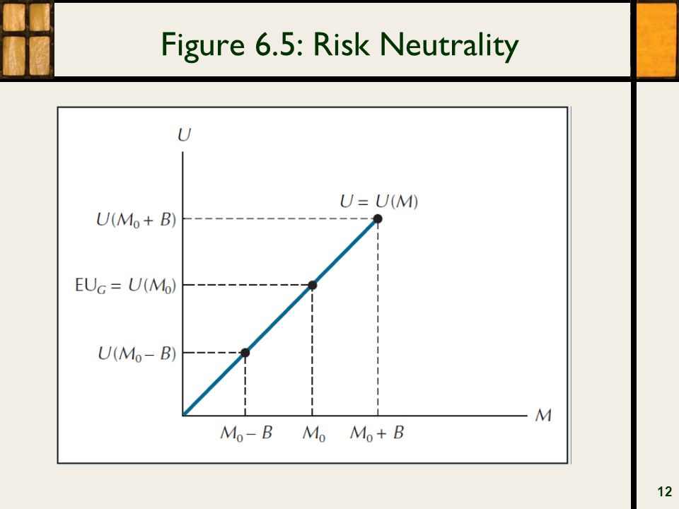 Figure 6.5: Risk Neutrality