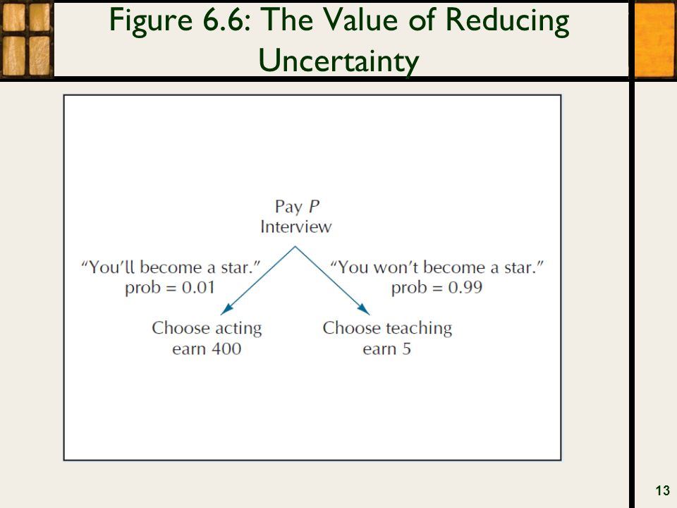 Figure 6.6: The Value of Reducing Uncertainty