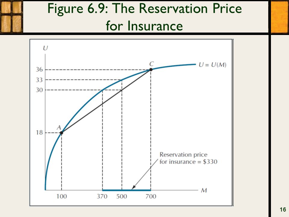 Figure 6.9: The Reservation Price for Insurance