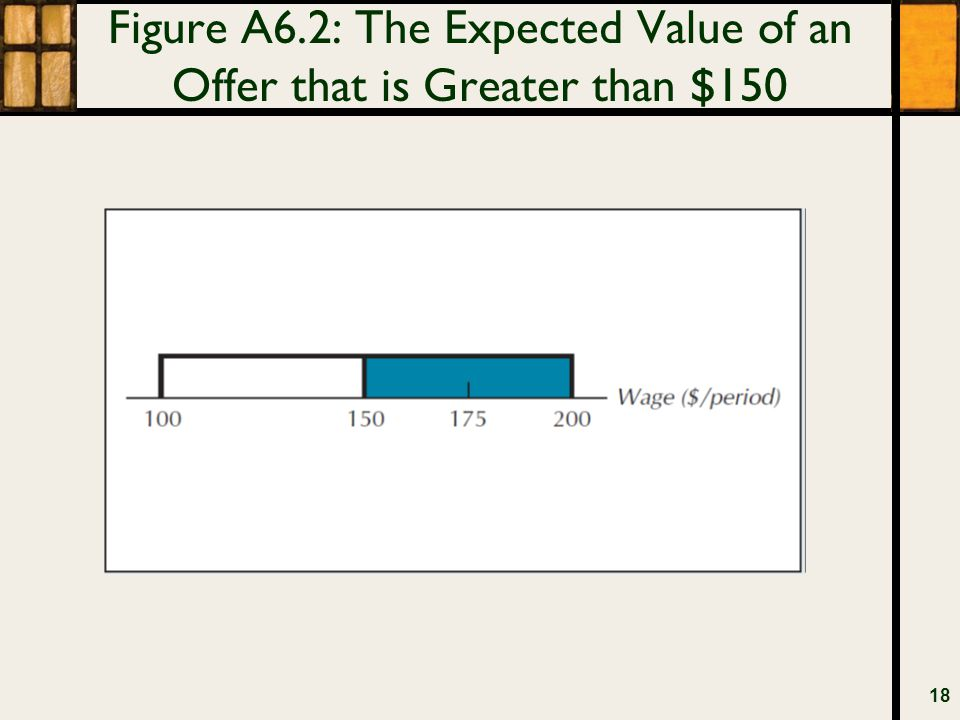 Figure A6.2: The Expected Value of an Offer that is Greater than $150