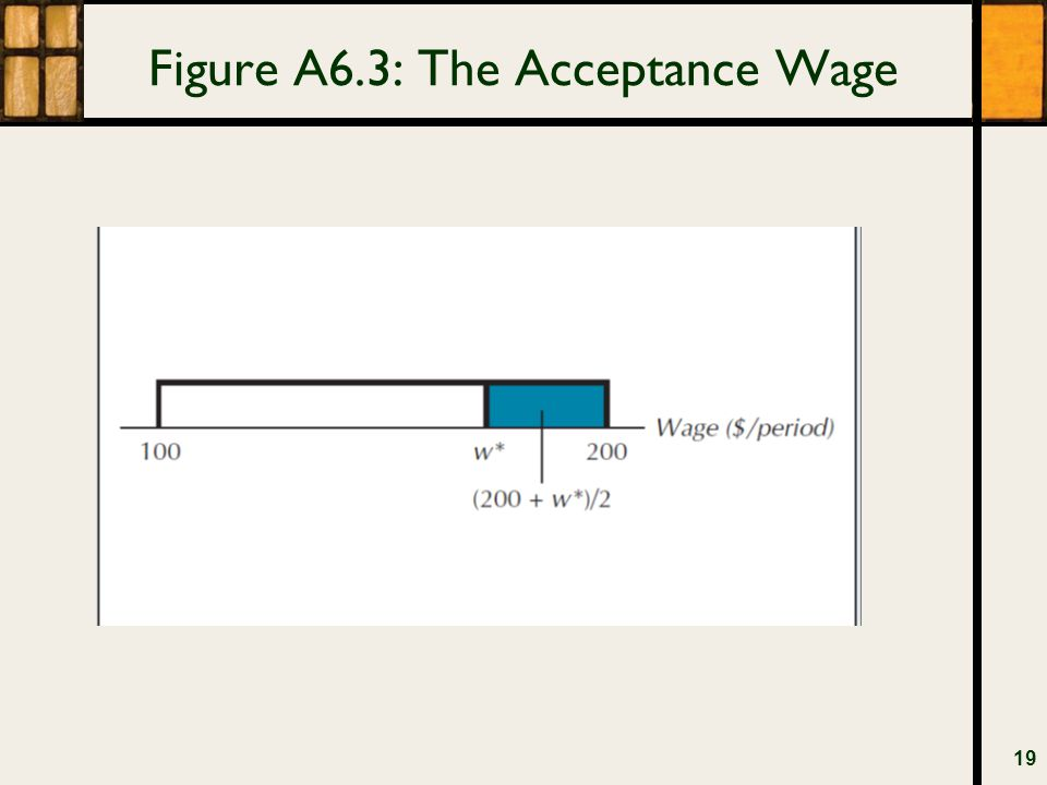 Figure A6.3: The Acceptance Wage