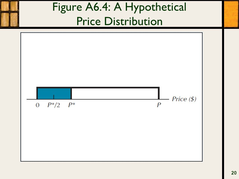 Figure A6.4: A Hypothetical Price Distribution