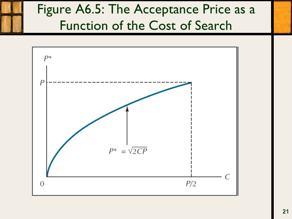 Figure A6.5: The Acceptance Price as a Function of the Cost of Search