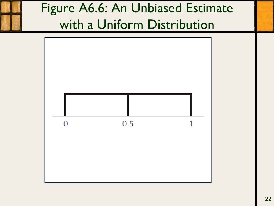 Figure A6.6: An Unbiased Estimate with a Uniform Distribution